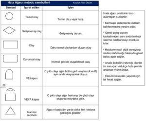 Risk Değerlendirme: HAZOP Tekniği