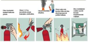 Yangın ve Yangın Sınıfları Eğitimi Sınavı