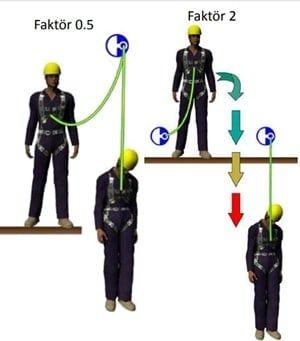 Yüksekte Güvenli Çalışma Yöntemleri 5