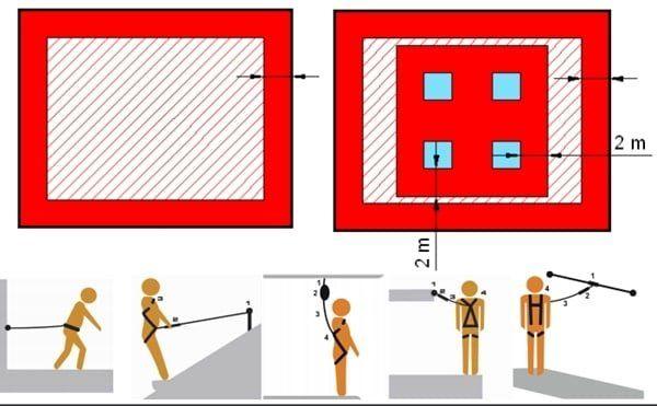 Yüksekte Güvenli Çalışma Yöntemleri 19