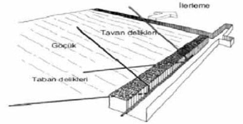 Metan Drenajında İş Güvenliği 4