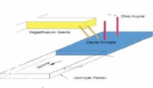 Metan Drenajında İş Güvenliği 5