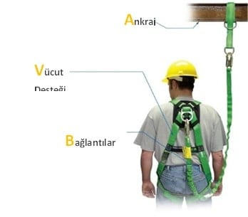 Yüksekte Çalışmalarda İş Sağlığı ve Güvenliği Uygulama Rehberi 24