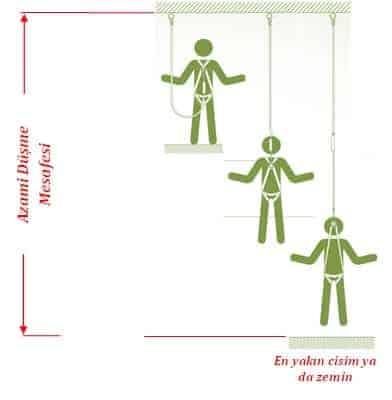 Yüksekte Çalışmalarda İş Sağlığı ve Güvenliği Uygulama Rehberi 25