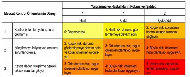 Risk Değerlendirmesi : 3T Risk Matrisi 4