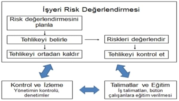 Risk Değerlendirmesi : 3T Risk Matrisi 3