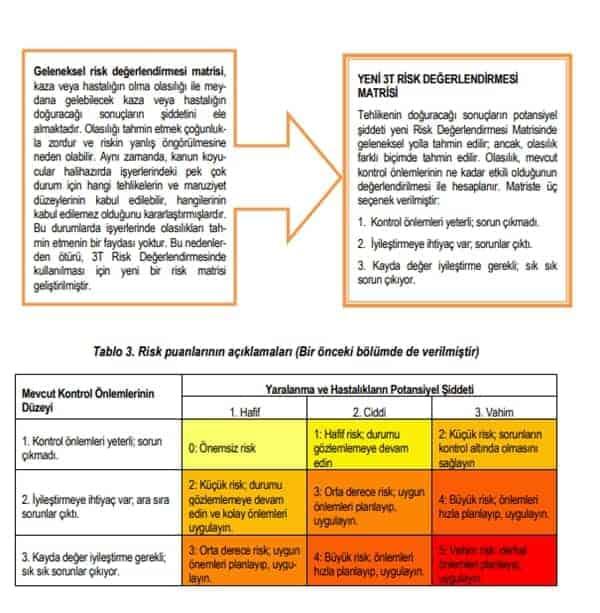 Risk Değerlendirmesi : 3T Risk Matrisi 9