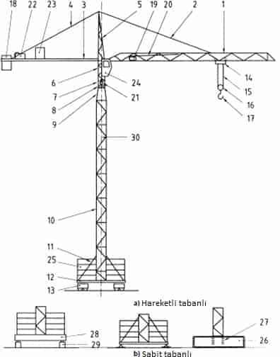 Kule Vinçlerinde Güvenli Çalışma Uygulama Rehberi 6